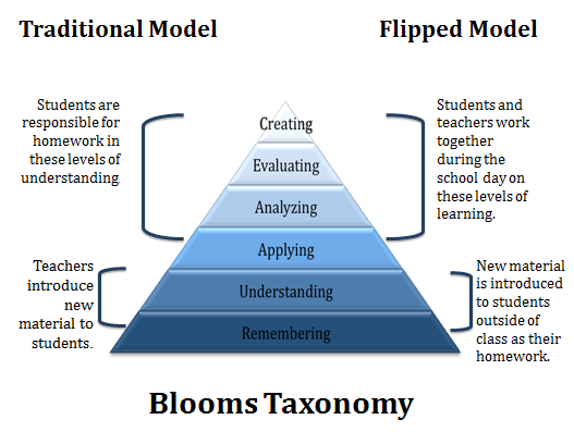 Diagram of Blooms Taxonomy amended to include the Flipped Model