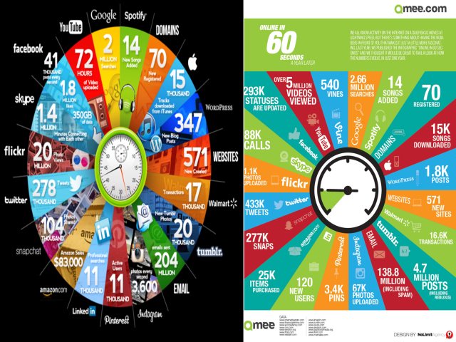 What happens online every 60 seconds (left image in 2013, right image in 2014). via Qmee.com