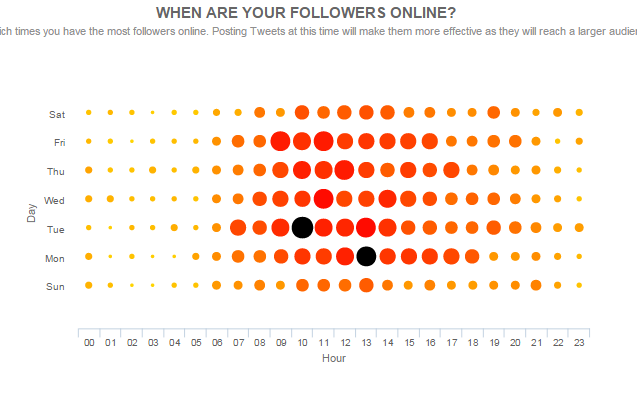 followers online